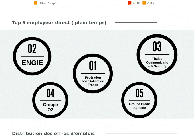 infographie emploi 2019